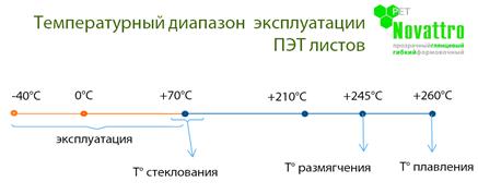 температура эксплуатации ПЭТ.png